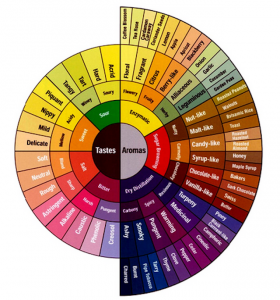 The Coffee Flavour Wheel
