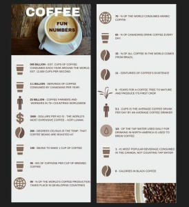Trees Organic Coffee and Roasting House - Coffee Fun Numbers