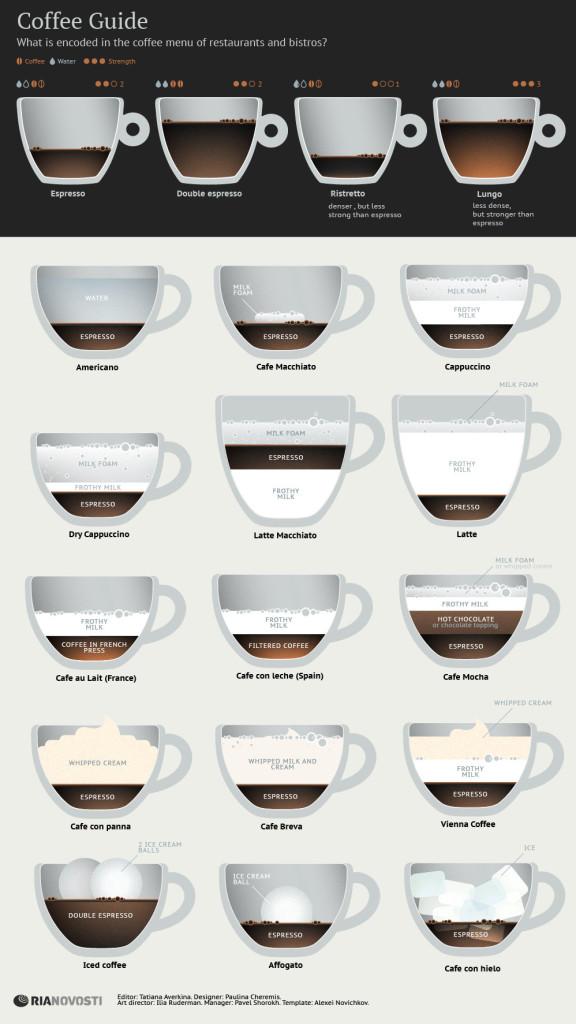 Coffee Guide by Rianovosti